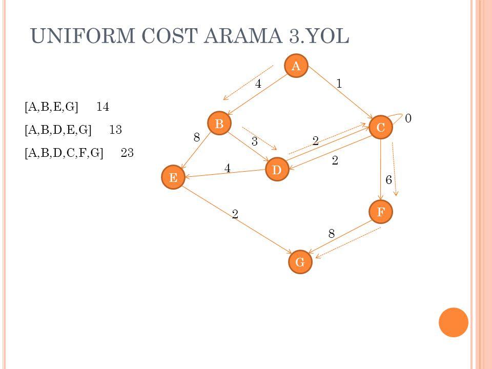UNIFORM COST ARAMA 3.YOL A 4 1 [A,B,E,G] 14 B C [A,B,D,E,G] 13 8 3 2